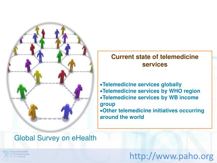 Current state of telemedicine services
