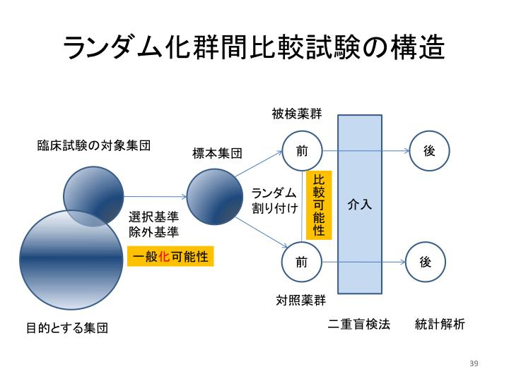 ランダム化群間比較試験の構造