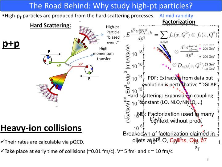 The Road Behind: Why study high-pt particles?