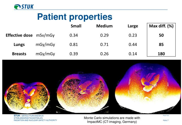Patient properties