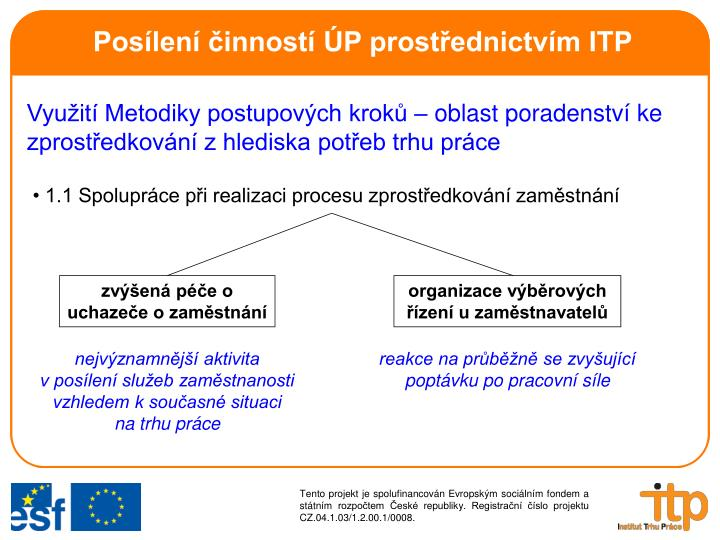 Posílení činností ÚP prostřednictvím ITP
