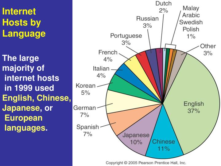 Internet Hosts by Language