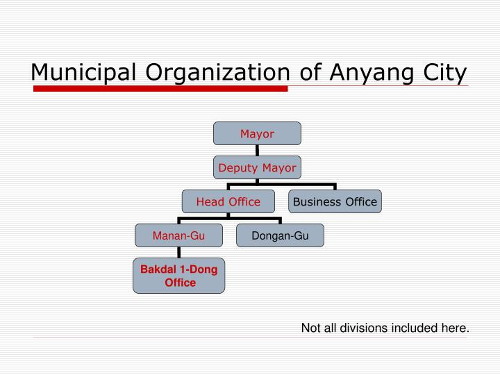 Municipal Organization of Anyang City