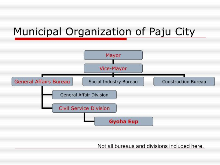 Municipal Organization of Paju City