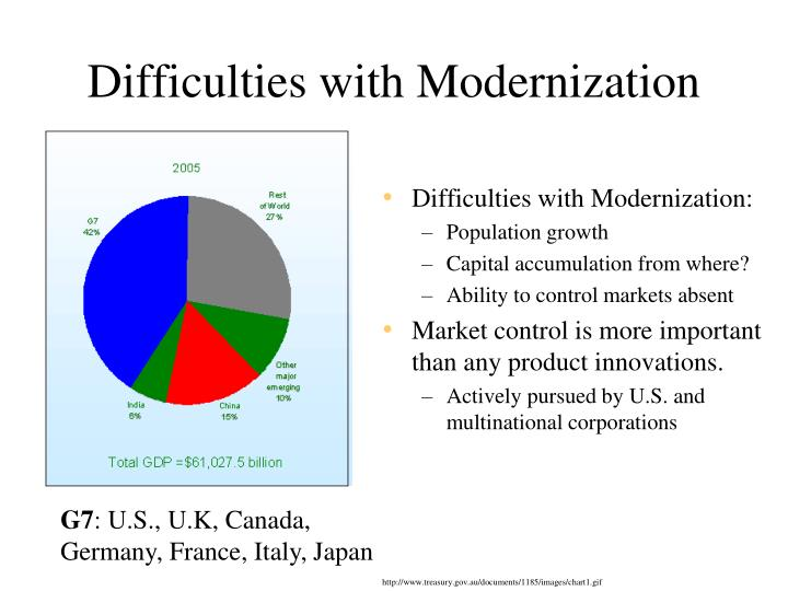 Difficulties with Modernization