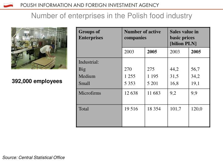 Number of enterprises in the Polish food industry
