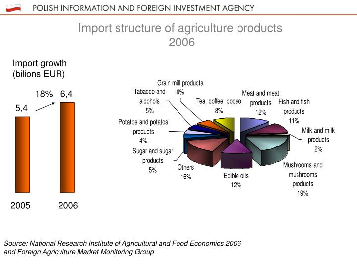 Import structure of agriculture products
