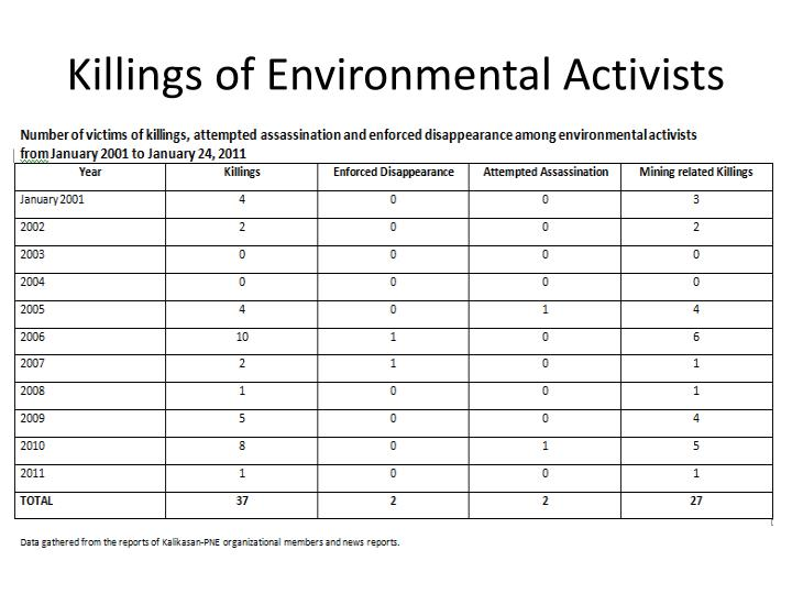 Killings of Environmental Activists