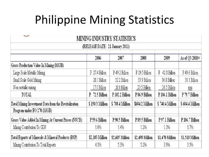 Philippine Mining Statistics