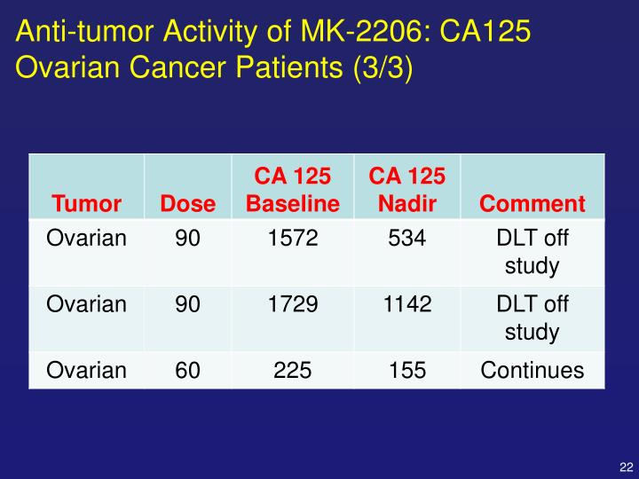 Anti-tumor Activity of MK-2206: CA125