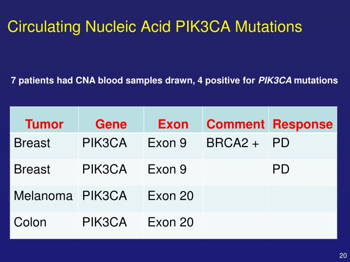 Circulating Nucleic Acid PIK3CA Mutations