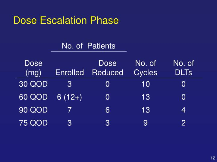Dose Escalation Phase