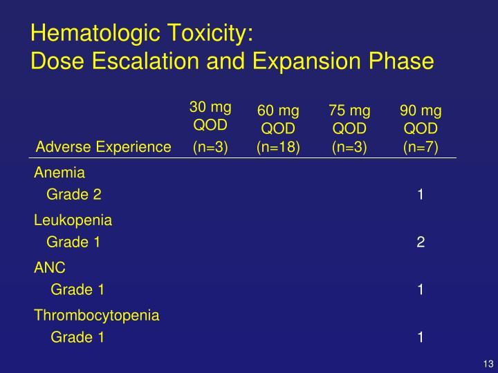 Hematologic Toxicity: