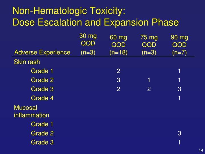 Non-Hematologic Toxicity: