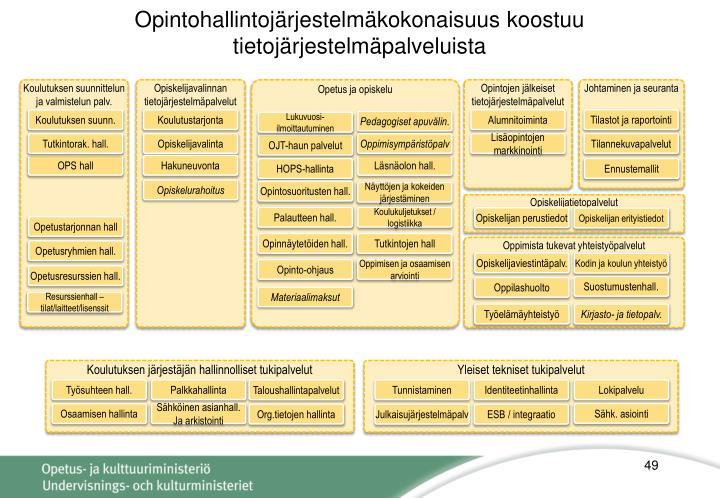 Opintohallintojärjestelmäkokonaisuus koostuu tietojärjestelmäpalveluista