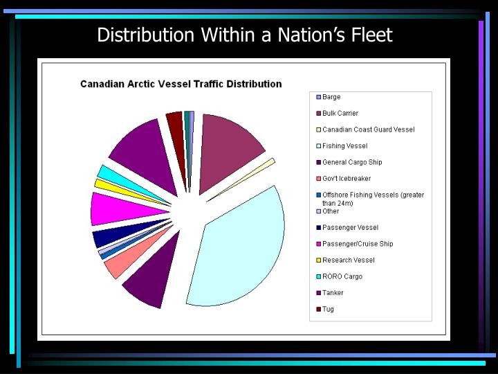 Distribution Within a Nation's Fleet
