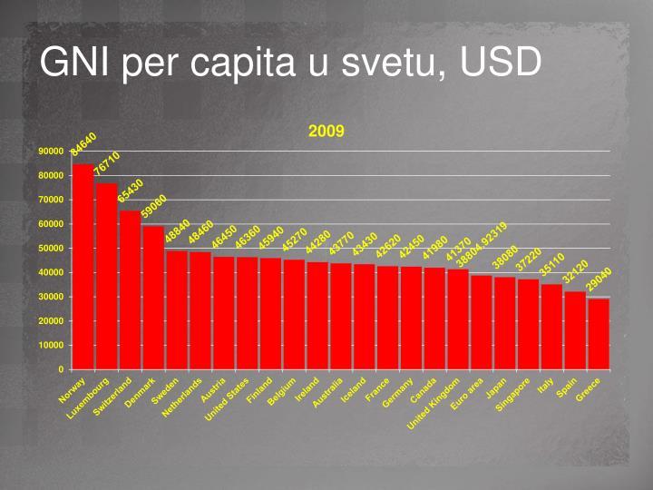 GNI per capita u svetu, USD