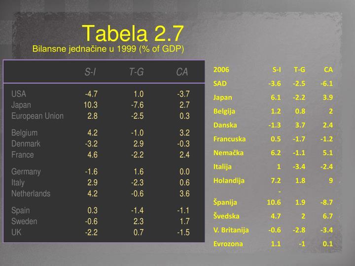 Tabela 2.7 Ključna bilansna jednakost 2006. godine(% BDP)