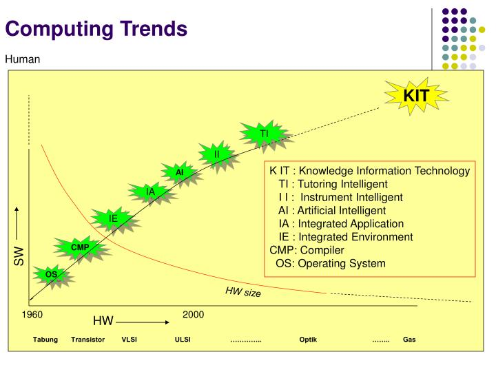 Computing Trends