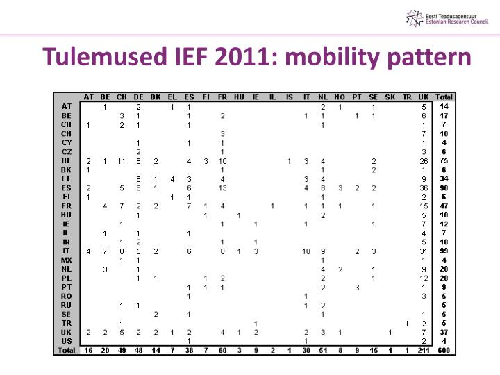 Tulemused IEF 2011: mobility pattern
