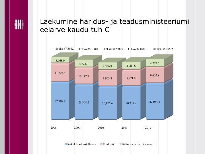 Laekumine haridus- ja teadusministeeriumi eelarve kaudu tuh €