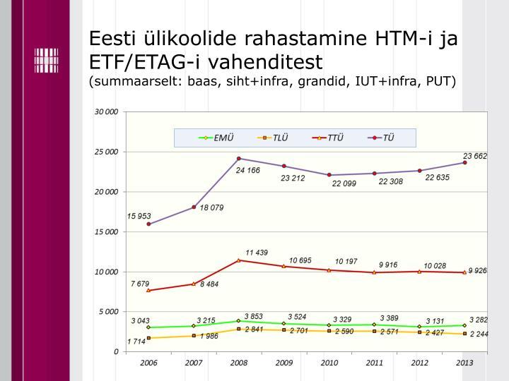 Eesti ülikoolide rahastamine HTM-i ja ETF/ETAG-i vahenditest