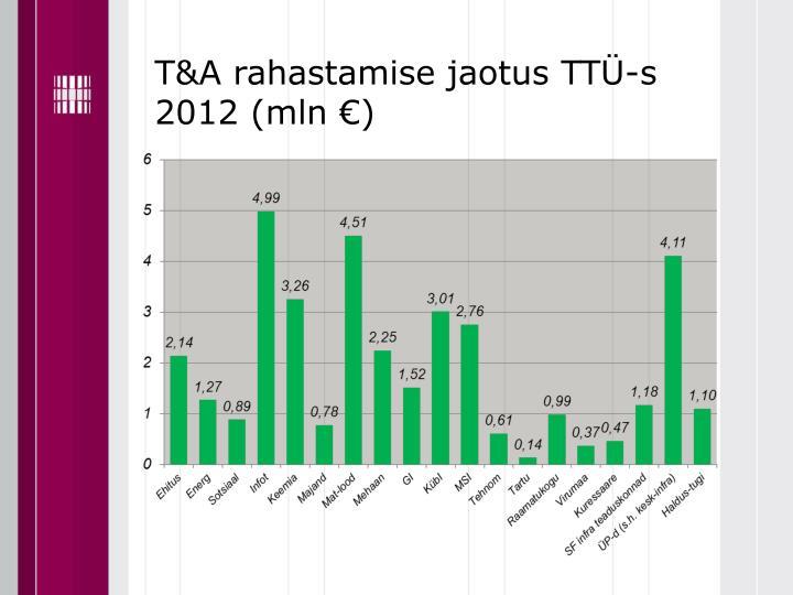 T&A rahastamise jaotus TTÜ-s 2012 (mln €)