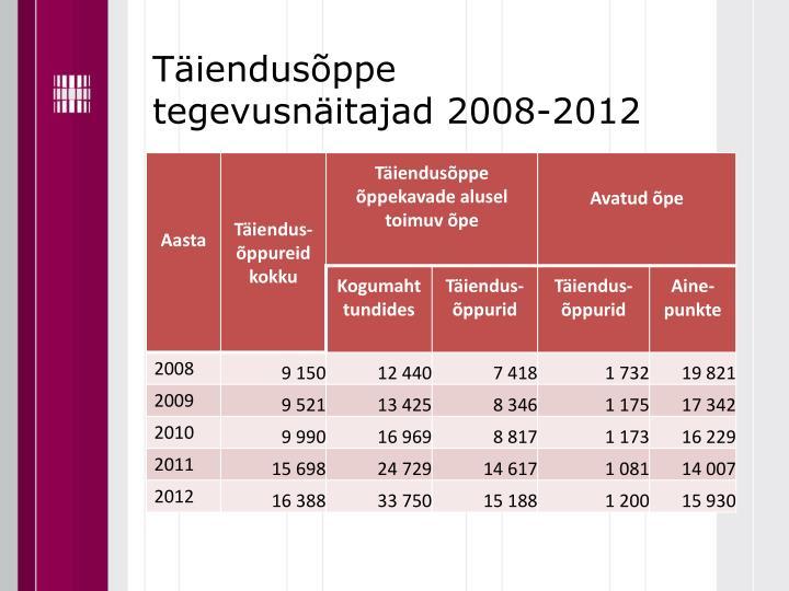 Täiendusõppe tegevusnäitajad 2008-2012