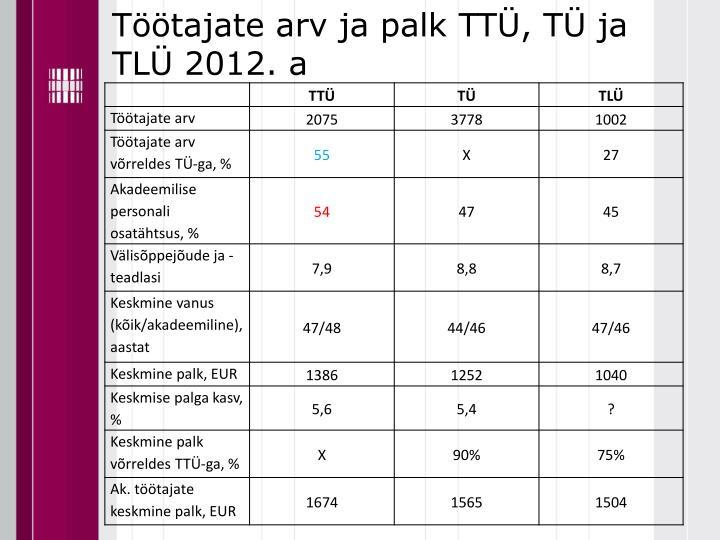 Töötajate arv ja palk TTÜ, TÜ ja TLÜ 2012. a