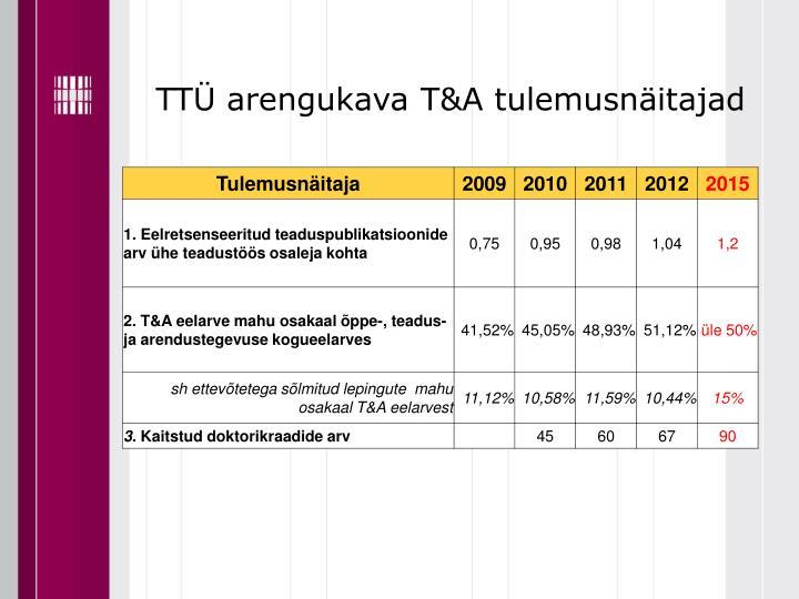 TTÜ arengukava T&A tulemusnäitajad