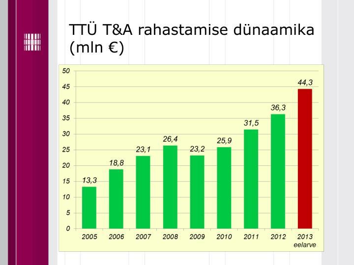 TTÜ T&A rahastamise dünaamika (mln €)