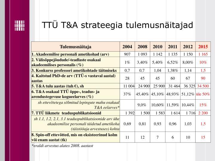 TTÜ T&A strateegia tulemusnäitajad