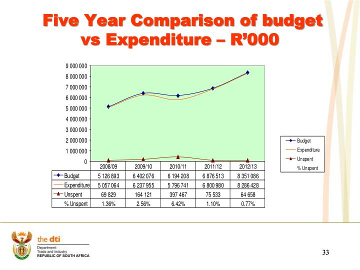 Five Year Comparison of budget vs Expenditure – R'000