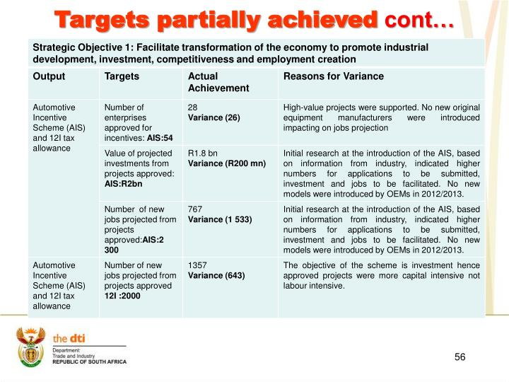 Targets partially achieved
