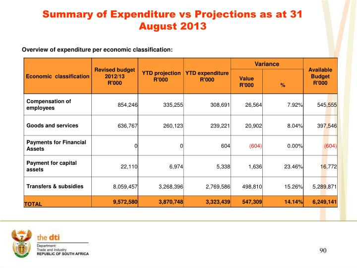 Summary of Expenditure vs Projections as at 31 August 2013