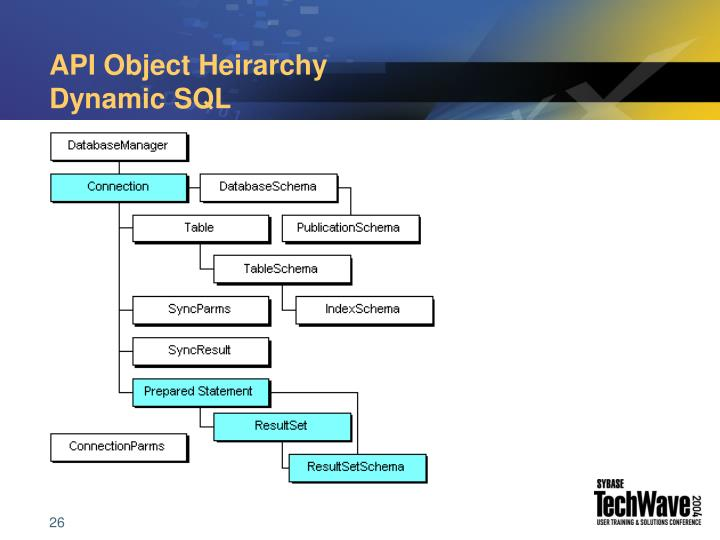 API Object Heirarchy