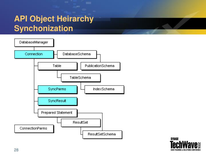 API Object Heirarchy