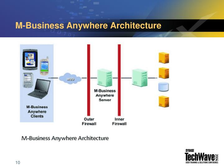 M-Business Anywhere Architecture