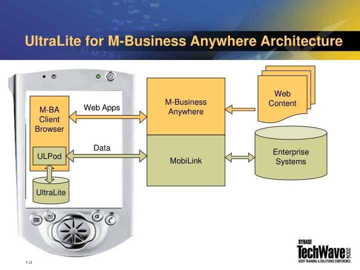 UltraLite for M-Business Anywhere Architecture