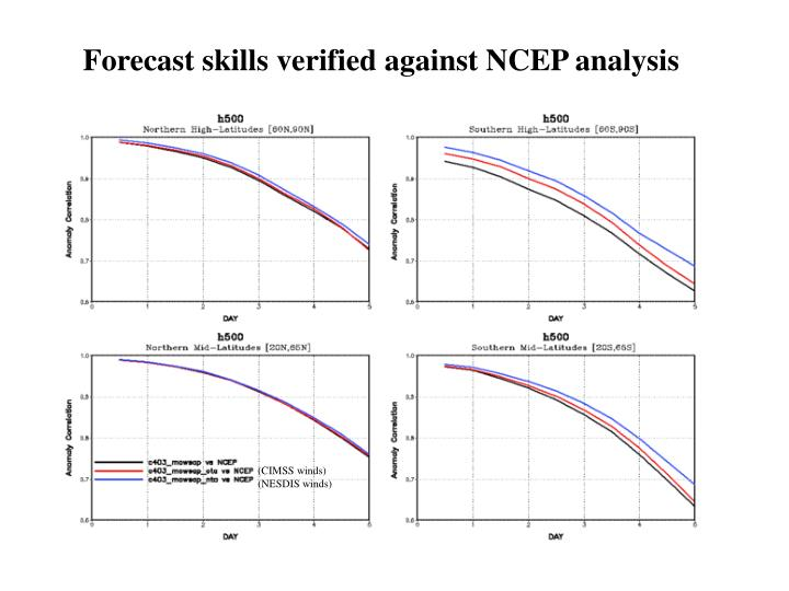 Forecast skills verified against NCEP analysis