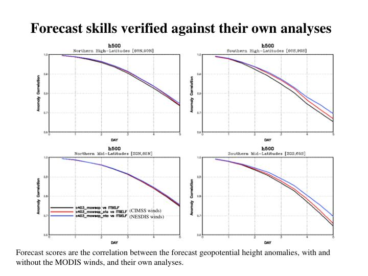 Forecast skills verified against their own analyses