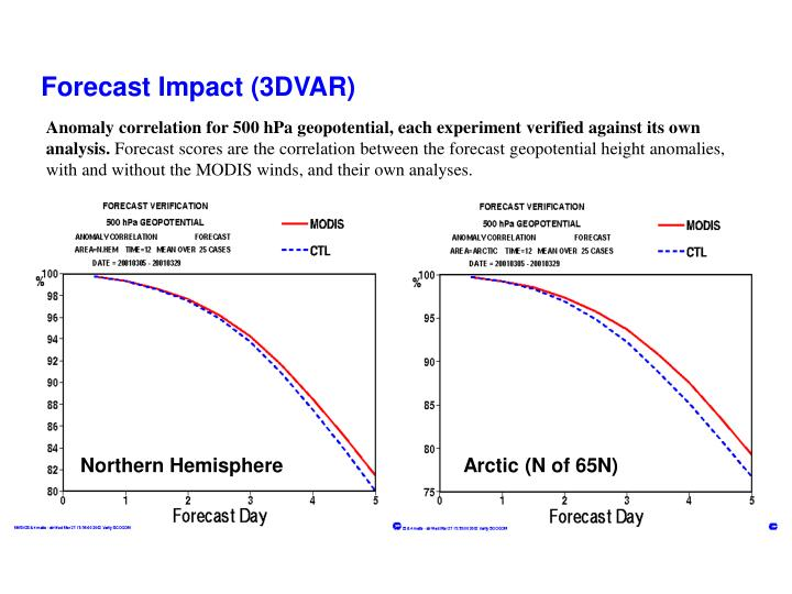 Forecast Impact (3DVAR)