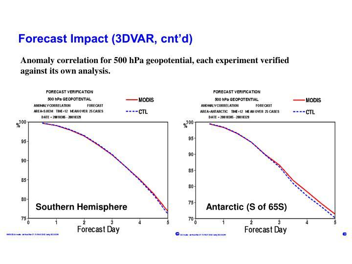 Forecast Impact (3DVAR, cnt'd)