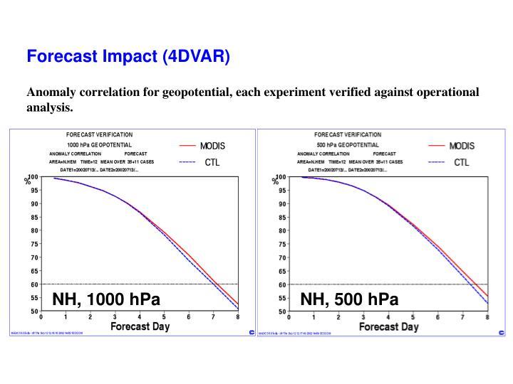 Forecast Impact (4DVAR)