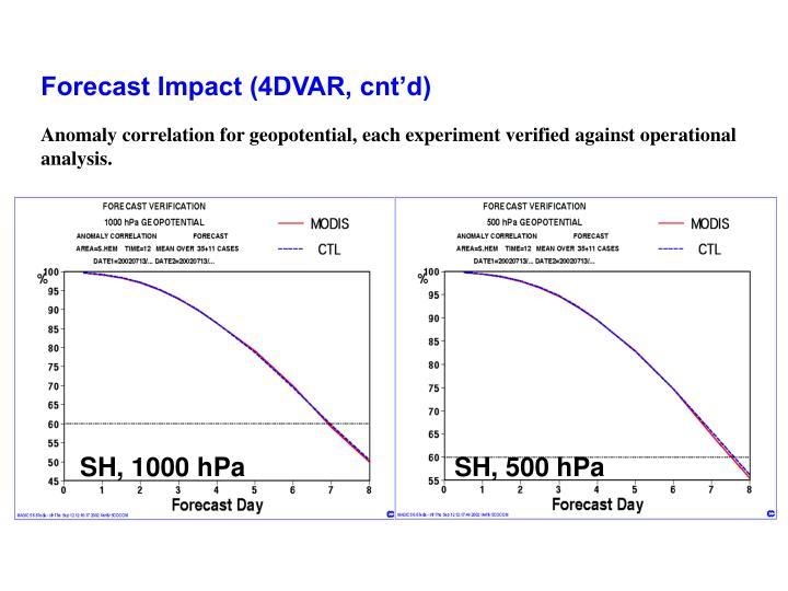 Forecast Impact (4DVAR, cnt'd)