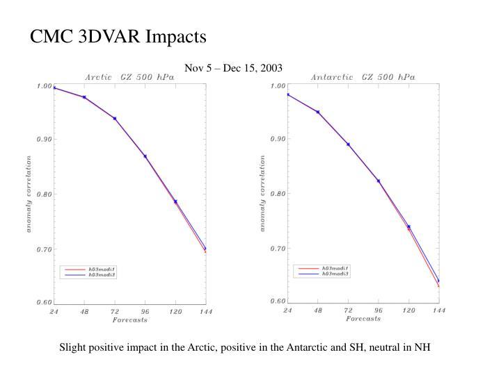 CMC 3DVAR Impacts