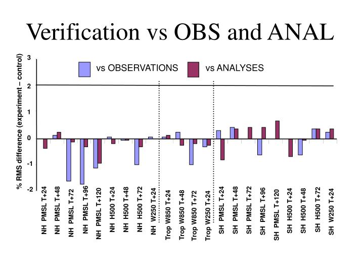 Verification vs OBS and ANAL