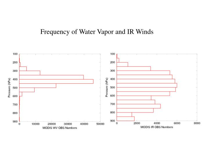 Frequency of Water Vapor and IR Winds