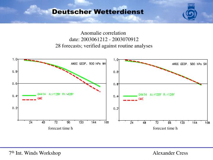 Anomalie correlation