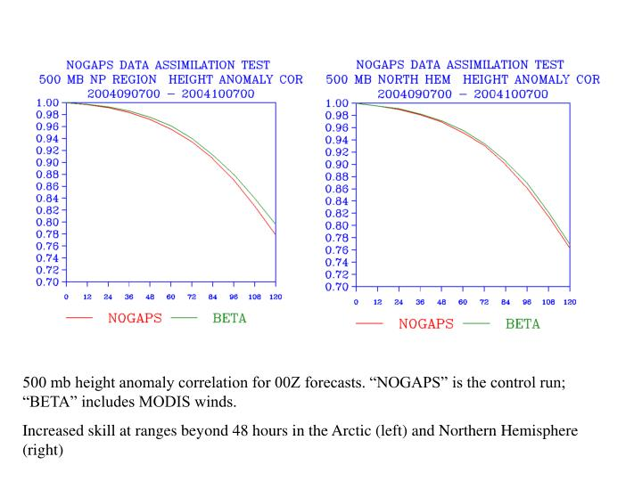 "500 mb height anomaly correlation for 00Z forecasts. ""NOGAPS"" is the control run; ""BETA"" includes MODIS winds."